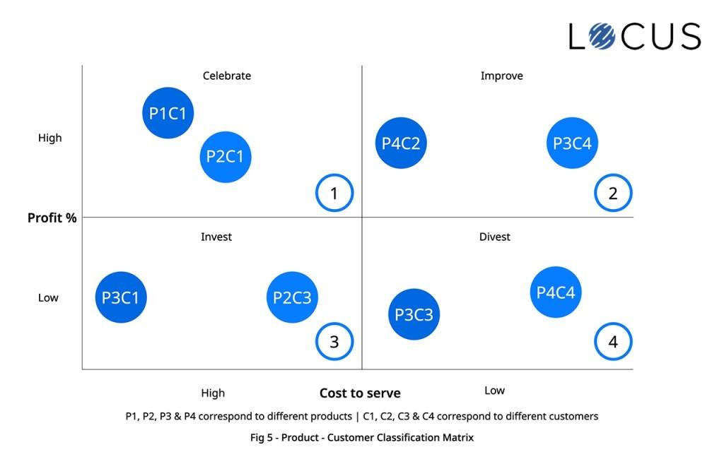 Product - Customer Classification Matrix