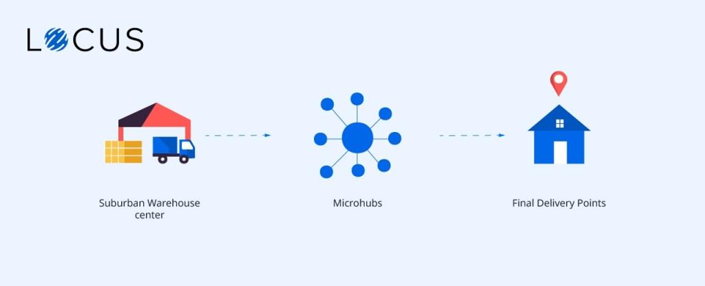 micro distribution hubs