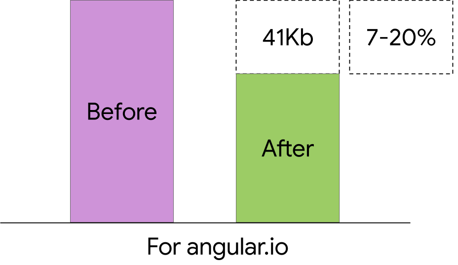 Bundle Size Reduction For Angular.io