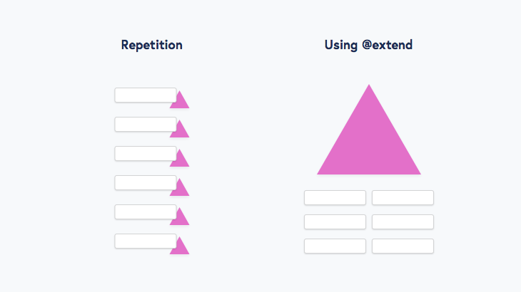 Repeated Styles vs. Using @extend