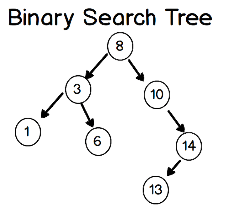 Visual Representation Of A Binary Search Tree