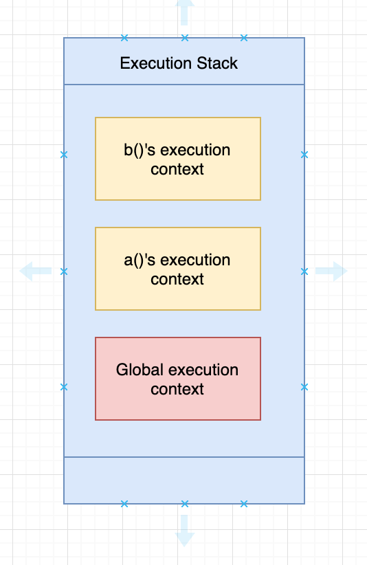 Execution Stack Diagram