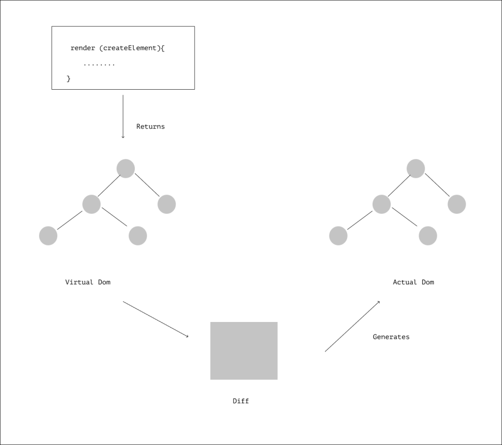 rendering process