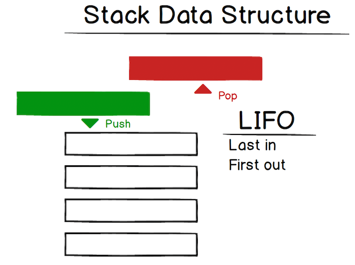 Visual Representation Of A Stack