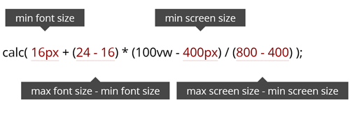 Fluid typography calculation from Smashing Magazine Article