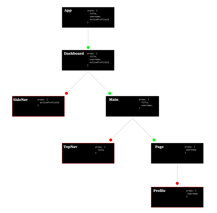 An example of a React Component tree.