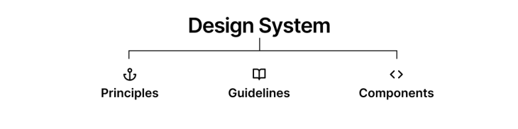 A chart of a design system.