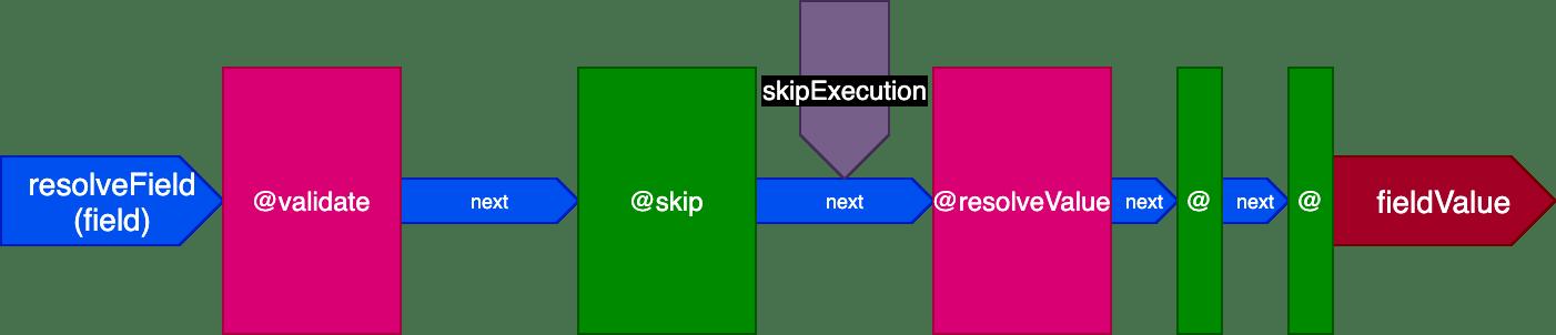 @skip directive in the pipeline
