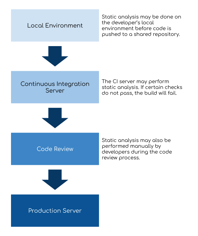 Static Analysis Software Development Lifecycle