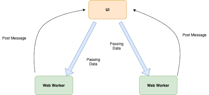 Web Worker Diagram