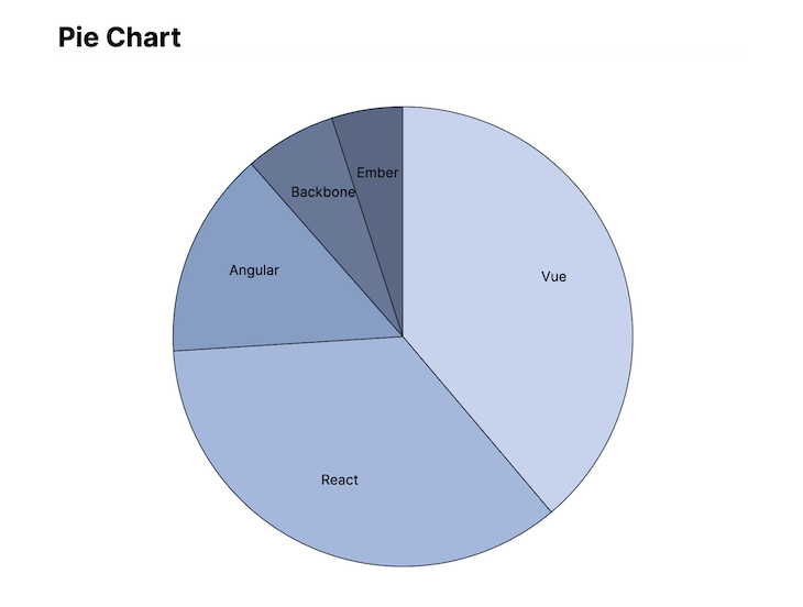A D3 Pie Chart In Angular