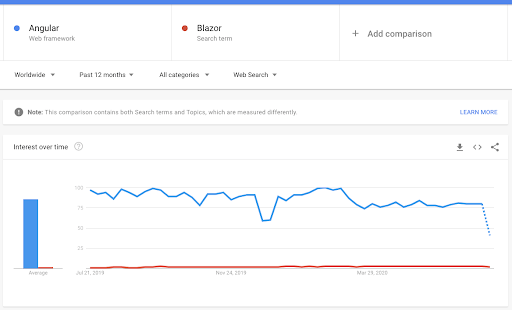 Google trends page with Blazor and Angular in graph