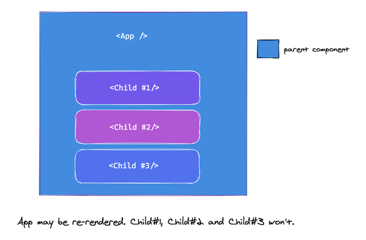 React won't render the component's children