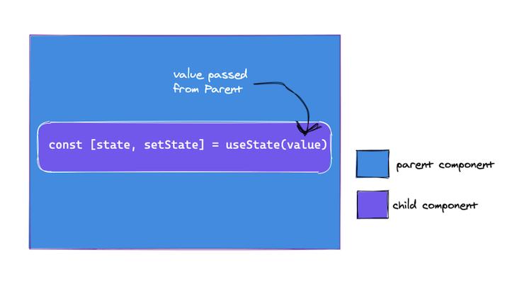 useState initial render