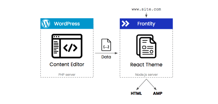 A flowchart showing wordpress and frontity.