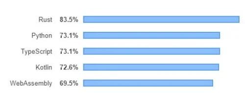 A 2019 survey includinga bar graph..