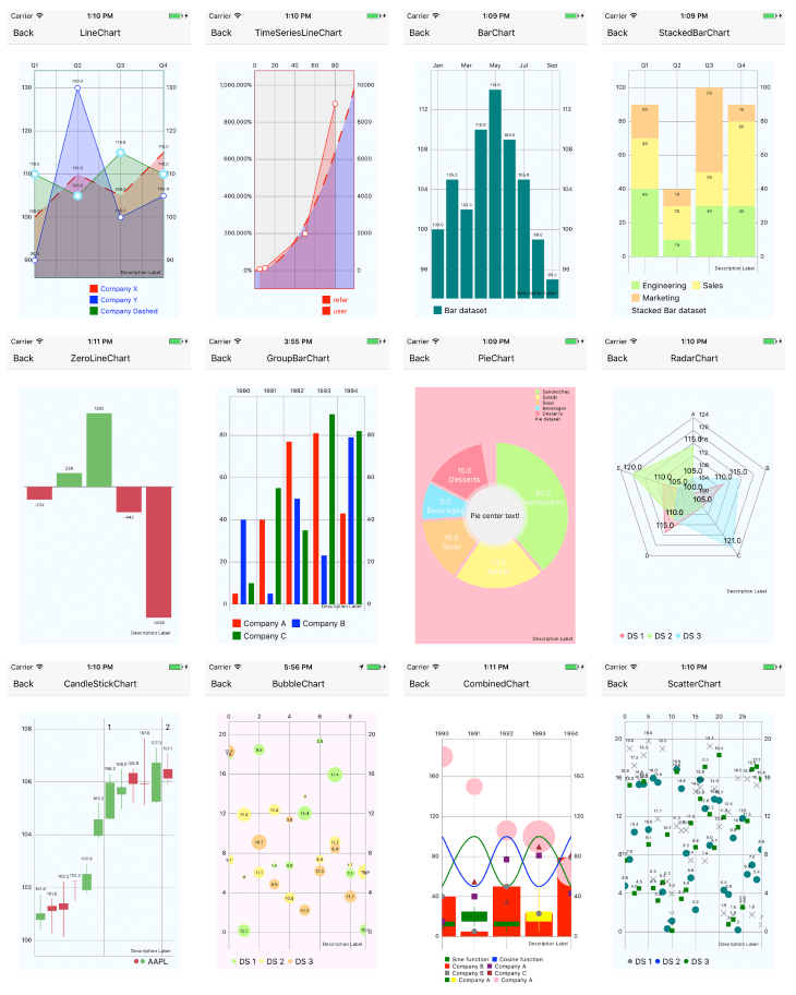 A View of the React Native Charts Library