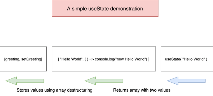 Demonstration of the useState Array Destructuring Flow