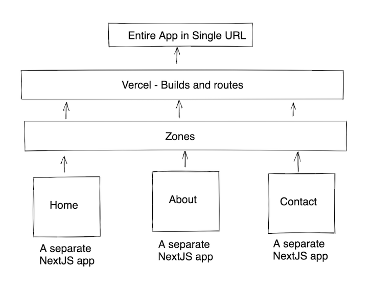 Next.js Zones Implementation Using Vercel