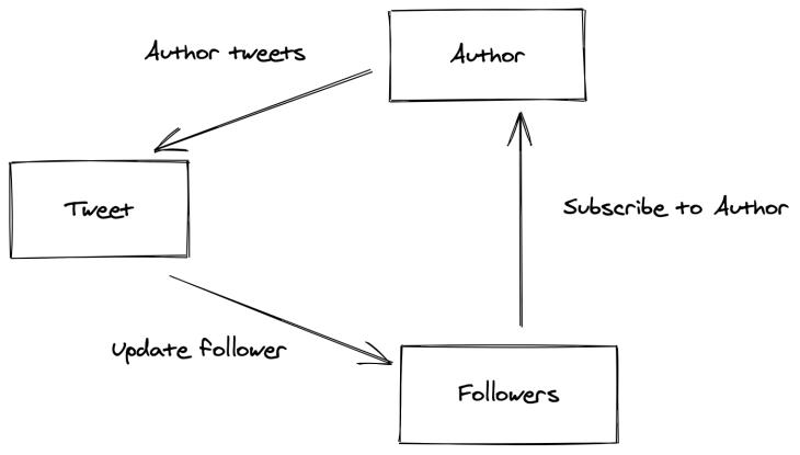 Author.
