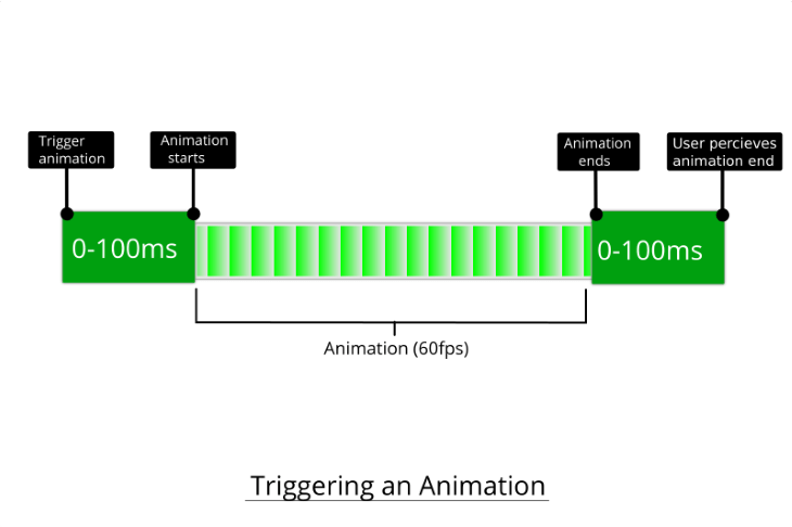 Trigger Animation