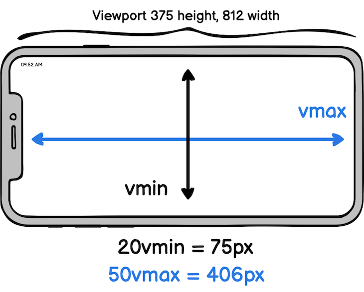 Final Pixel value for landscape and horizontal