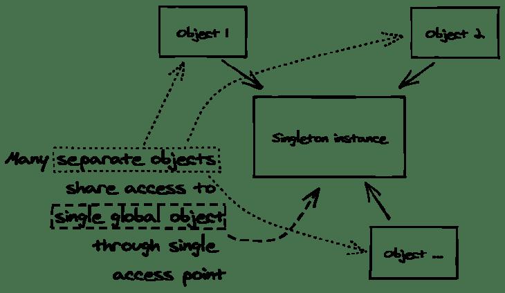 Basic Singleton