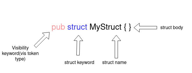 Parsing Struct Name Field Diagram