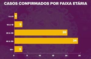 Saúde divulga novos números de coronavírus em Londrina