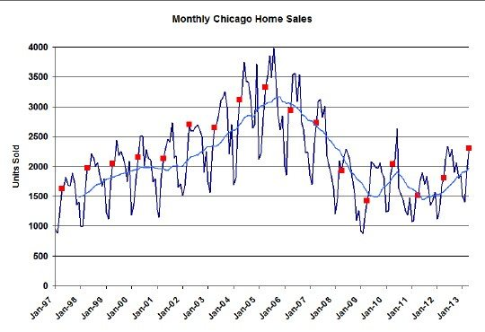 Chicago monthly home sales