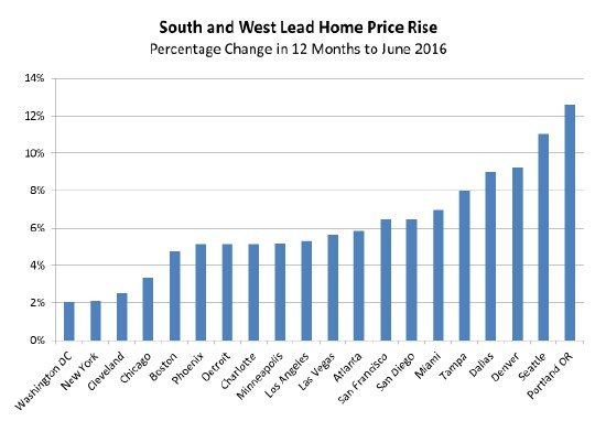 Case Shiller: Chicago Home Prices Show Modest Gains ...
