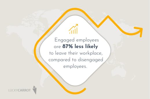 Engaged employees, less turnover