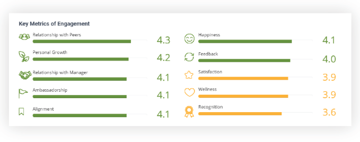 employee engagement score