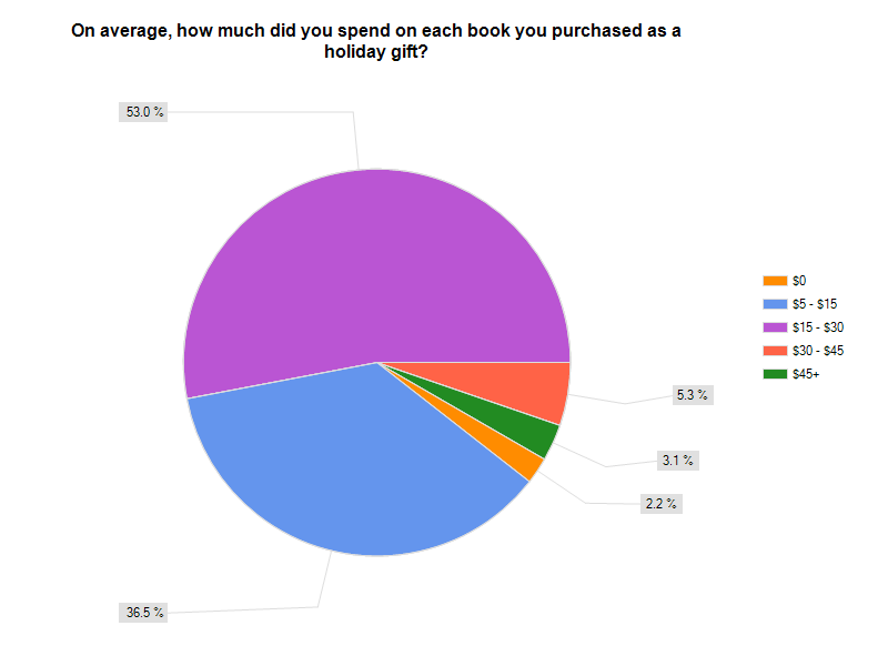 How Much did You Spend on Each Book You purchased as a Holiday Gift? Pie Chart