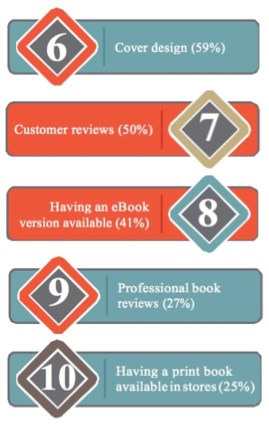 Top 10 Keys to author success