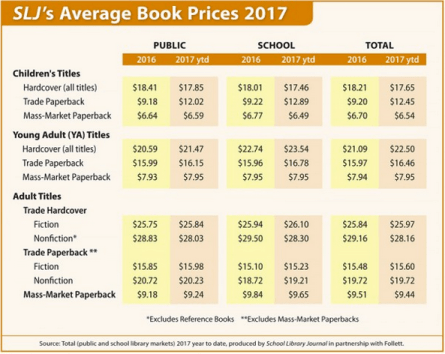 School Library Journal 2016 and 2017 pricing comparison