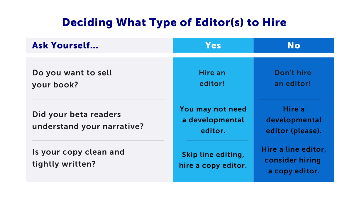 Table to help you decide which kind of editor you need