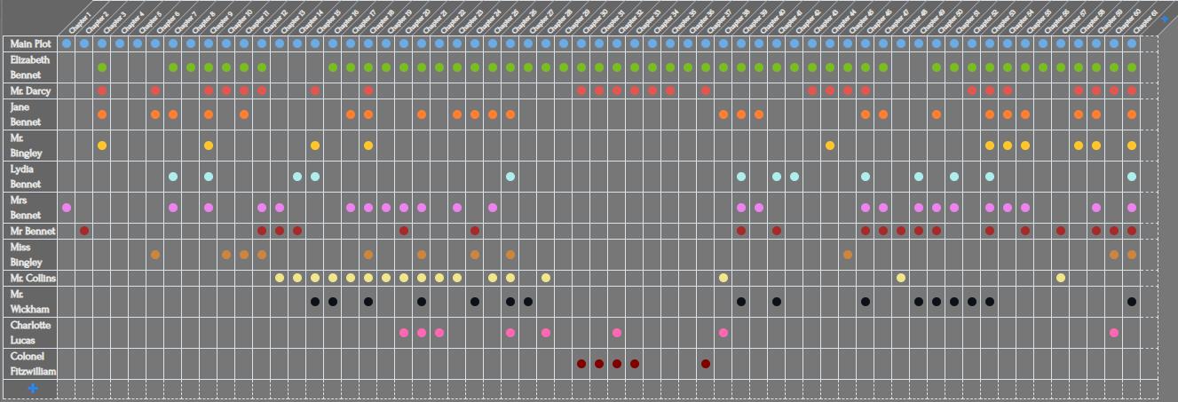 Plottr Timeline Zoomed Out
