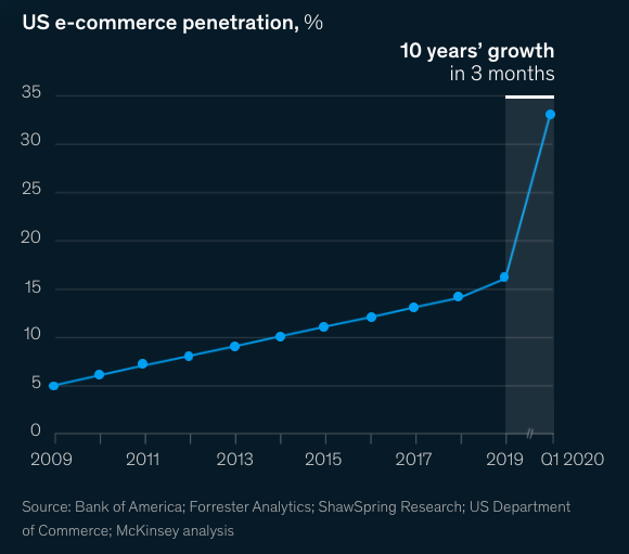 Data highlighting the staggering growth in ecommerce due to the pandemic