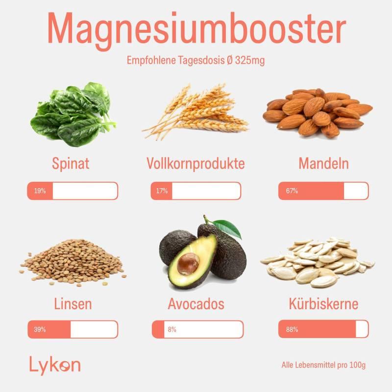 Magnesiumhaltige Lebensmittel wie Spinat, Mandeln, Avocado, Kürbiskerne und Linsen