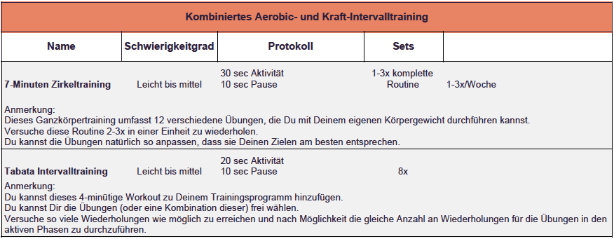 Kraft und Ausdauer Training