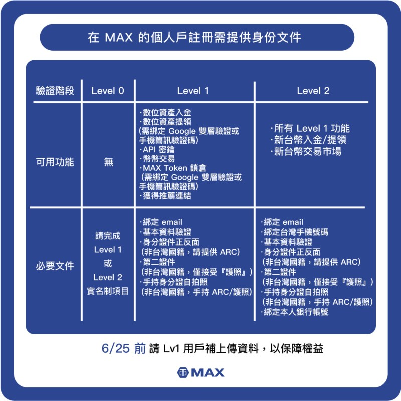 MAX_KYC-新制表格