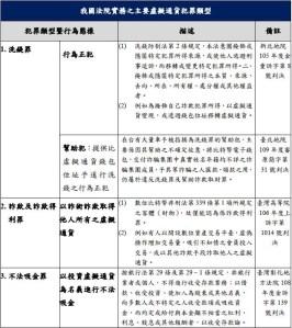 現行法院實務處理的主要的犯罪類型