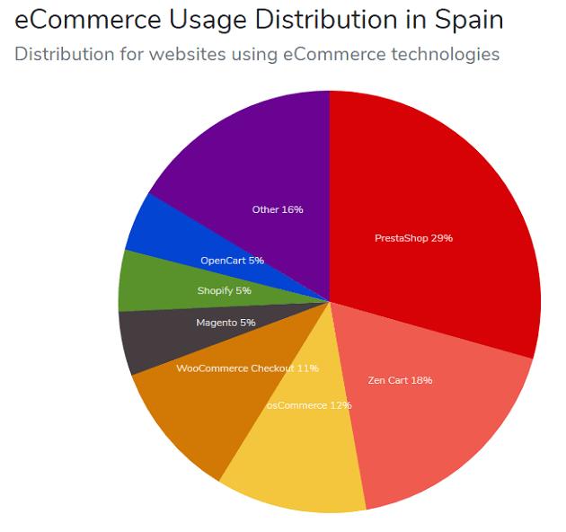 Según estadísticas, las cinco plataformas de ecommerce más populares en España son