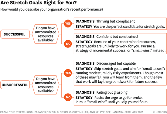 Should your organization set stretch goals?