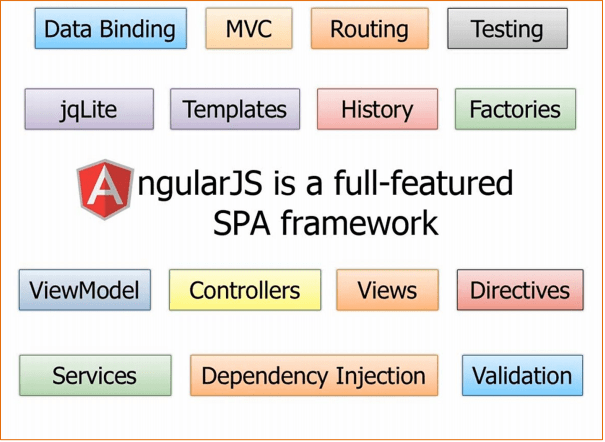 AngularJs vs jQuery - 4