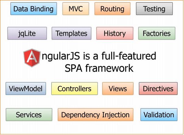 AngularJs vs jQuery - 4