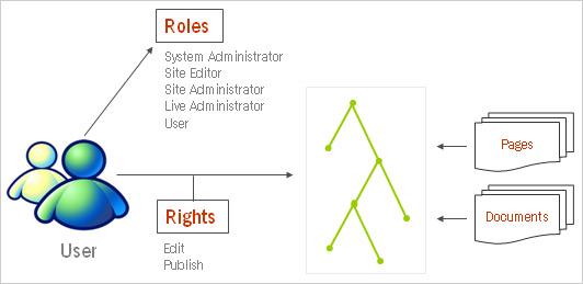 Security_Authorization