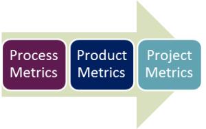 Metrics Types