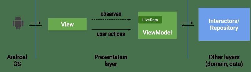 ViewModel Diagram